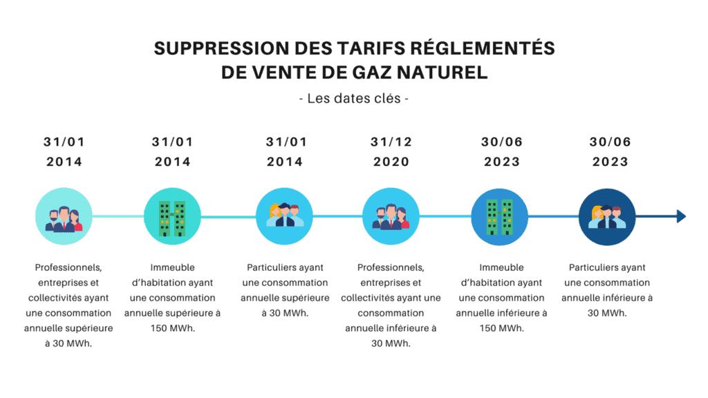 suppression-tarifs-réglementés-gaz