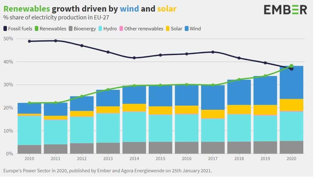 Énergies renouvelables énergies fossiles évincées par EnR 2020 Europe Emebr